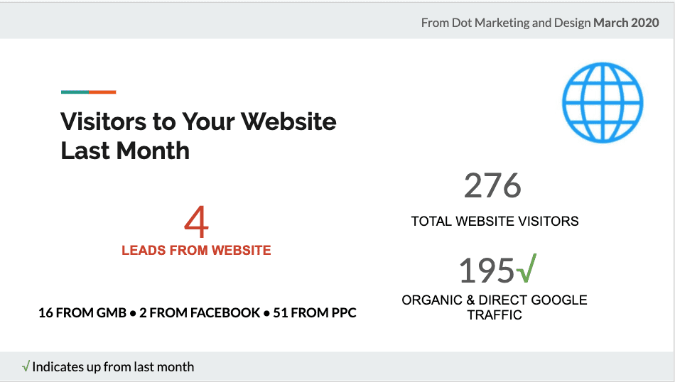 Website Visitor Reporting