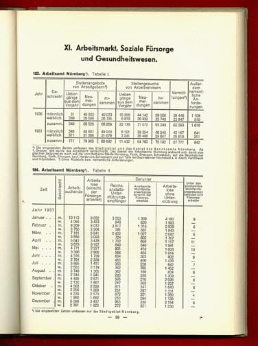 STATISTICAL YEARBOOK 1937 CITY OF THE REICHS PARTY DAYS